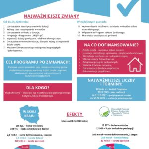 """Program """"Czyste powietrze"""" 2.0 – nabór wniosków na nowych zasadach"""